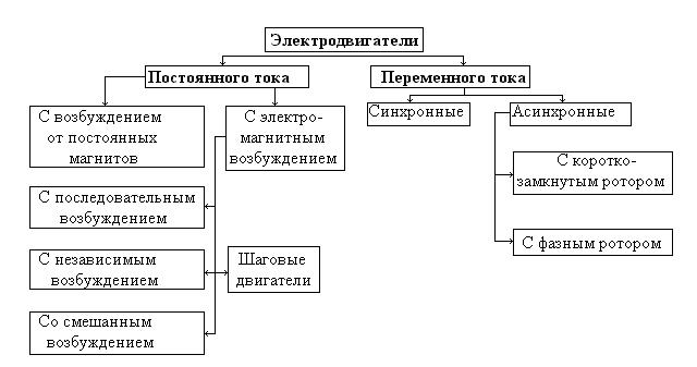 Типы электродвигателей в промышленности